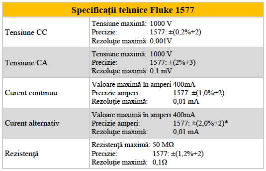 Fluke 1577 - Specificatii teh