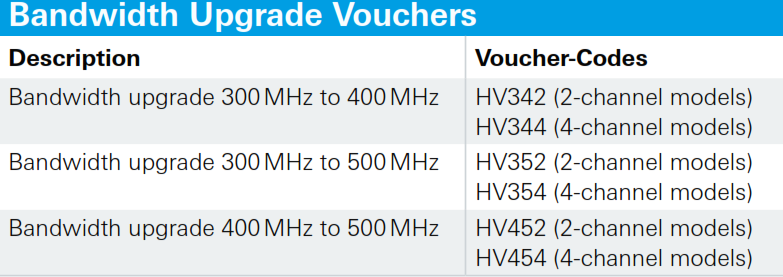 HV344 License key (voucher) fisa tehnica
